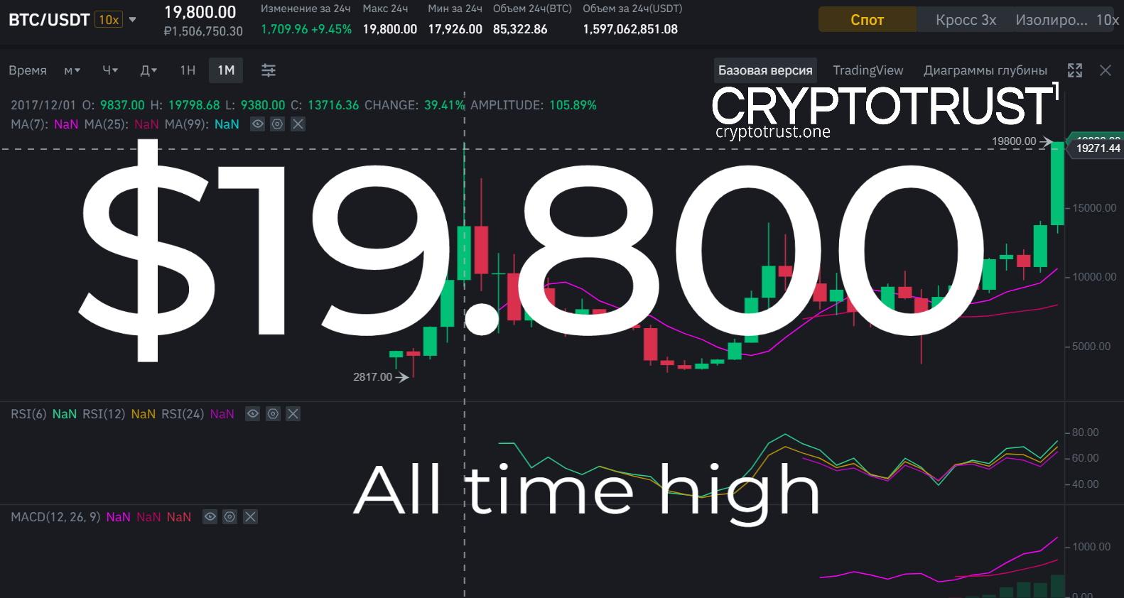 $19.800 ATH