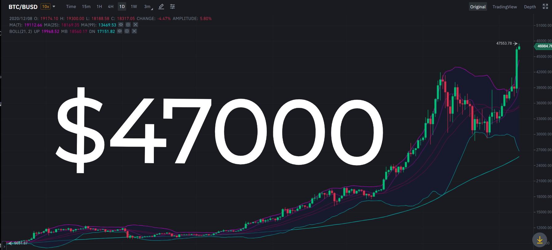 $47.000 ATH